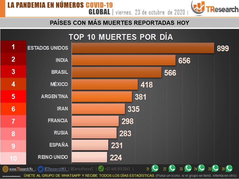 México acumula 88 mil 312 fallecidos por Coronavirus