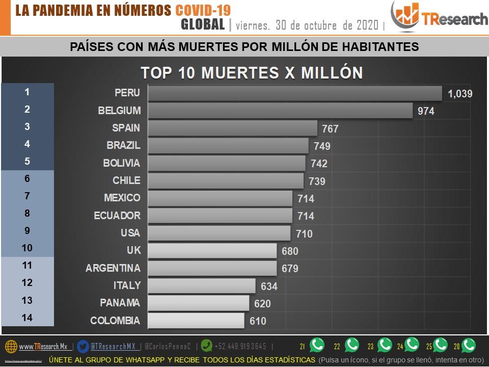 México ya lleva 91 mil 289 defunciones por Covid19