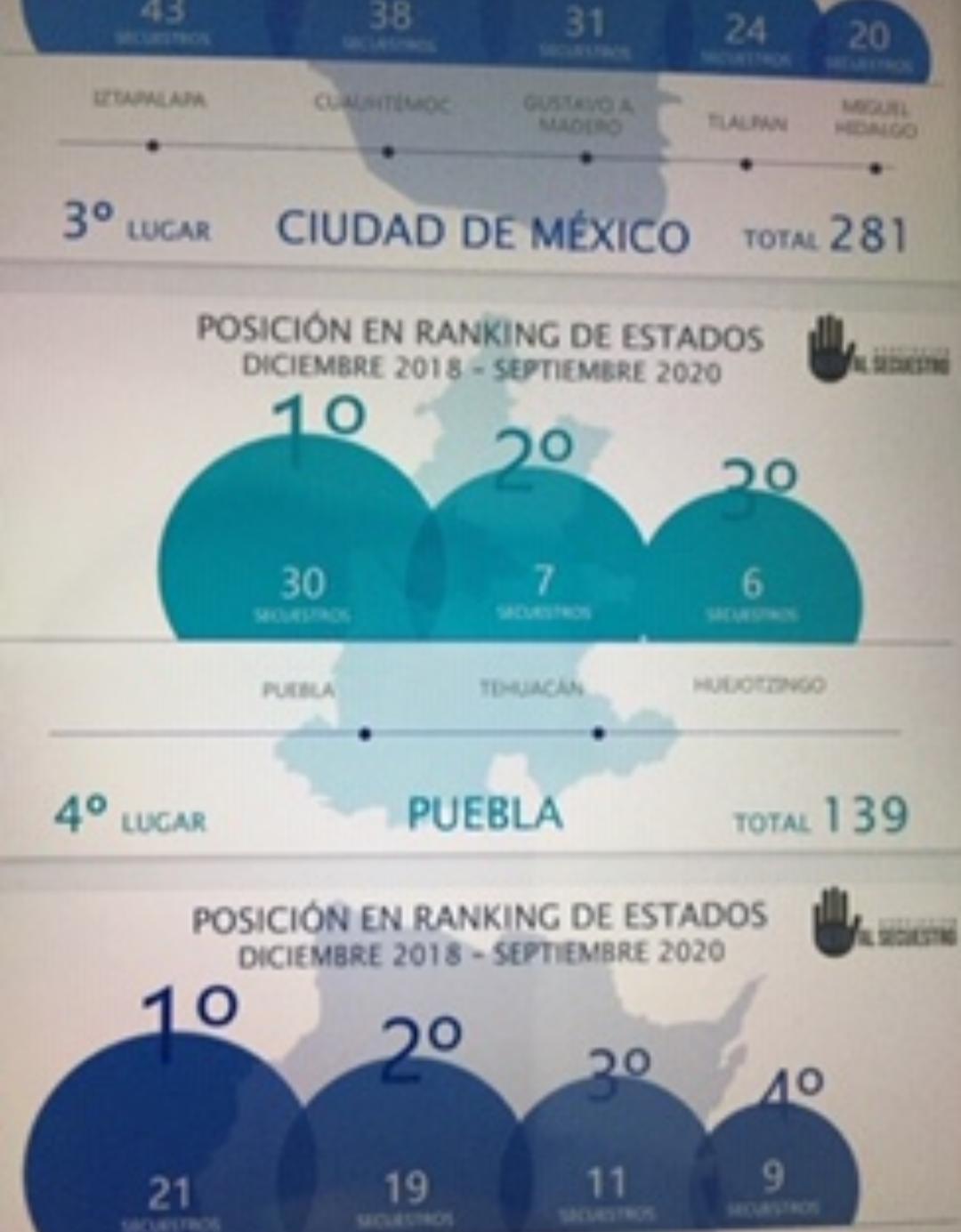 Puebla capital, Tehuacán y Huejotzingo, municipios con mayor número de secuestrosen el estado