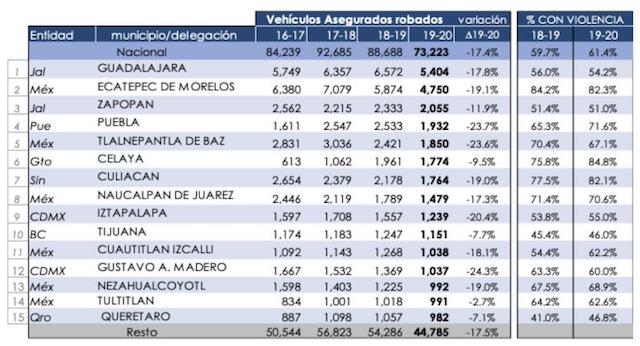 Puebla, quinto lugar en el país con más robos de autos asegurados: AMIS