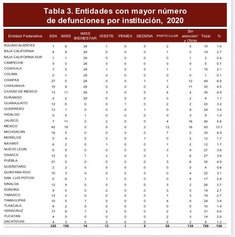 Puebla registra 35 muertes maternas: Secretaría de Salud