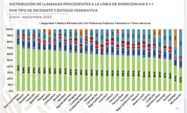 En Puebla el 66% de las llamadas al 911 han sido para seguridad pública