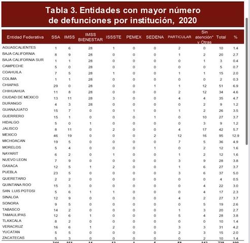 En Puebla suman 37 muertes maternas este 2020