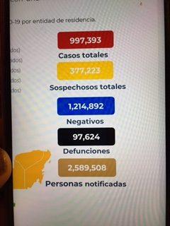 México cerró la semana con 97 mil 624 decesos por covid-19
