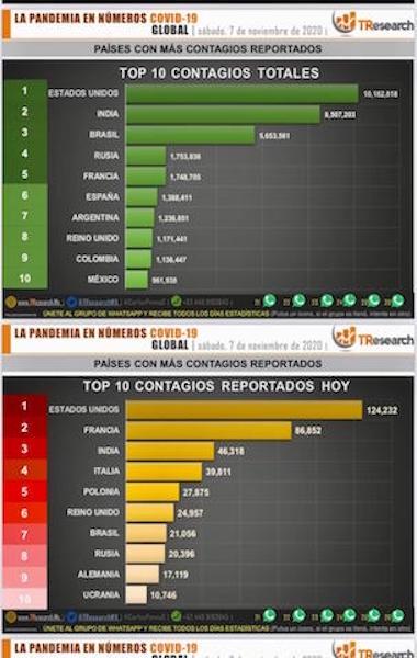 México llega a 94 mil 808 muertos por Covid19