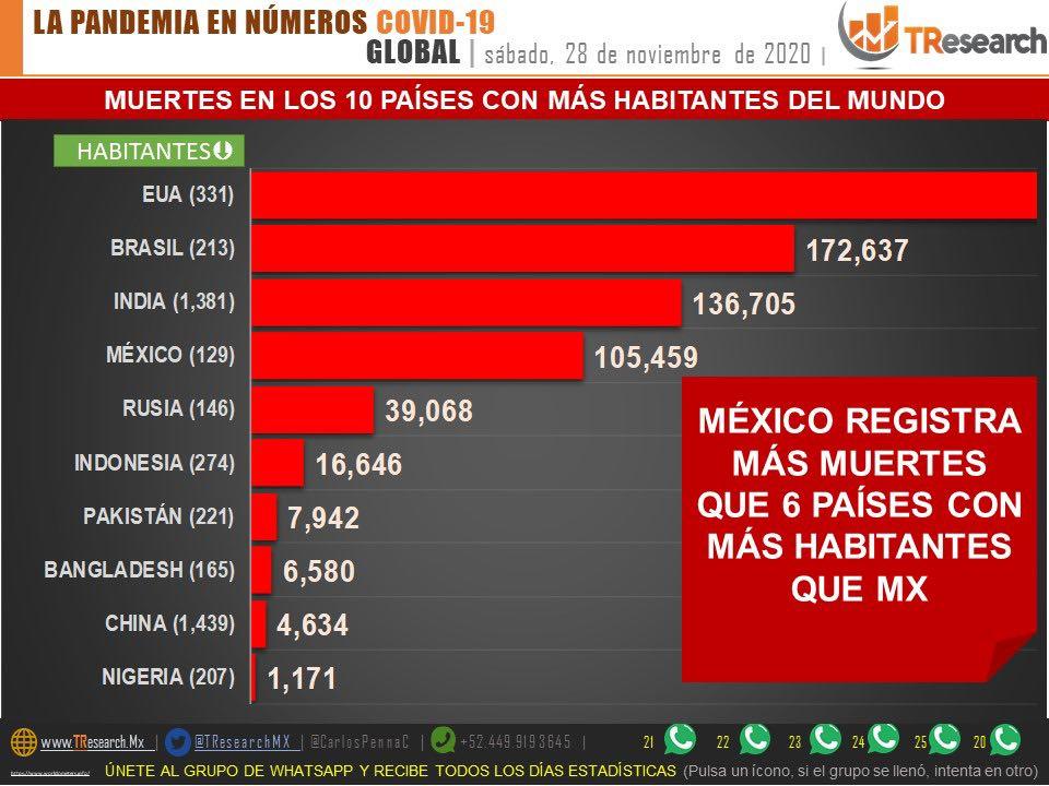 México supera las 105 mil muertes por Coronavirus