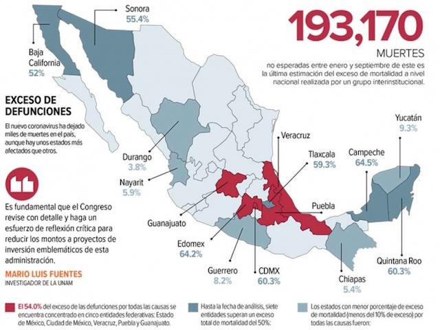 México cerraría 2020 con 1 millón de decesos; covid-19 se perfila a ser primera causa de muerte