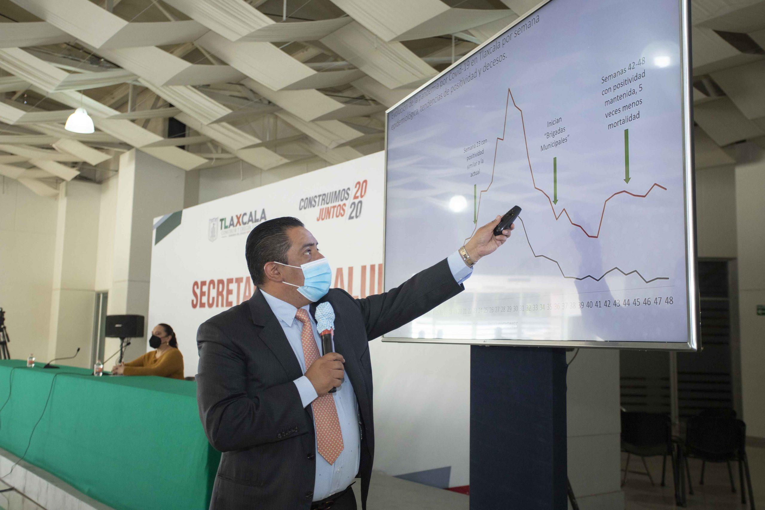 Brigadas de SESA reduce 45% mortalidad por Covid-19