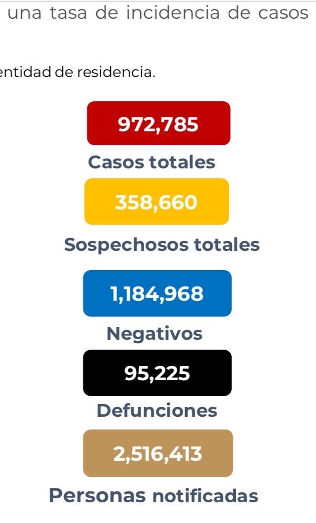 Parte de Guerra nacional martes 10: El país arranca la semana con 95 mil 225 decesos por covid-19