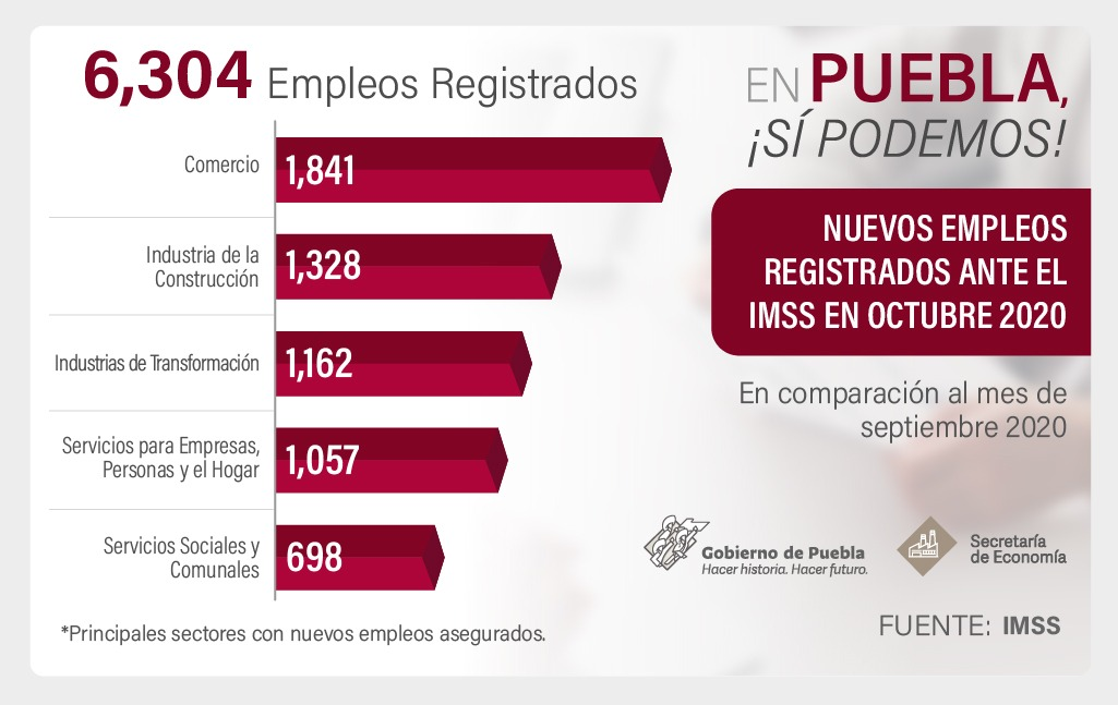 Registra Puebla seis mil 304 nuevos empleos asegurados en octubre