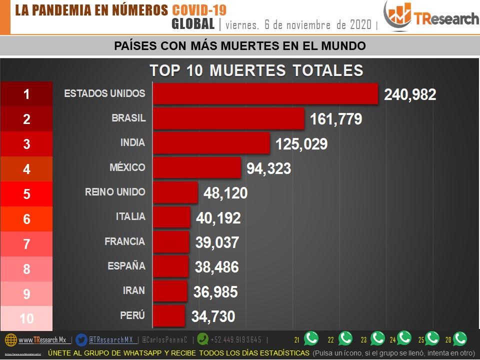 México acumula 94 mil 323 muertos por Coronavirus