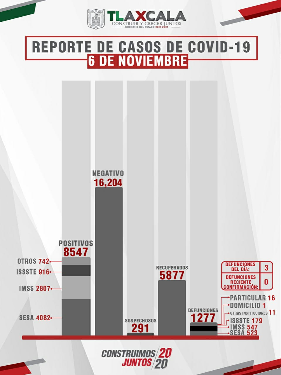 Parte de Guerra Tlaxcala sábado 7: La entidad acumula mil 277 fallecidos, 8 mil 547 contagios y 5 mil 877 recuperados de Covid19