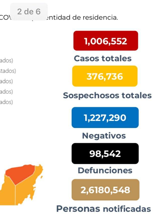 México lleva 98 mil 542 decesos por covid-19