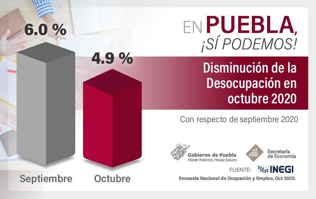 Puebla entre los estados con mayor baja en tasa de desocupación
