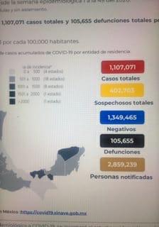 Parte de Guerra nacional: México cierra noviembre con 105 mil 655 fallecidos por Coronavirus