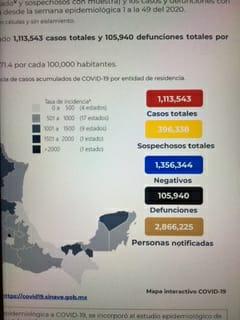 México termina noviembre con 105 mil 940 decesos por covid-19