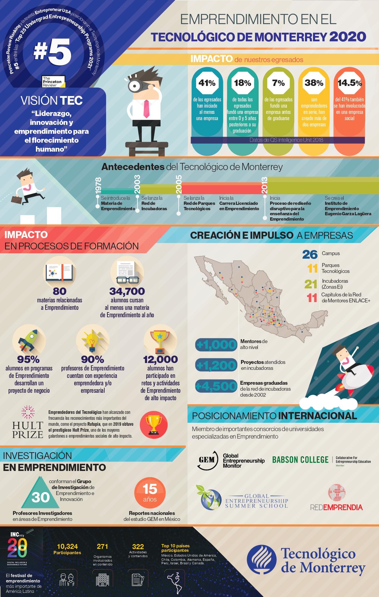Tec de Monterrey entra al top 5 en Emprendimiento por The Princeton Review & Entrepreneur Magazine