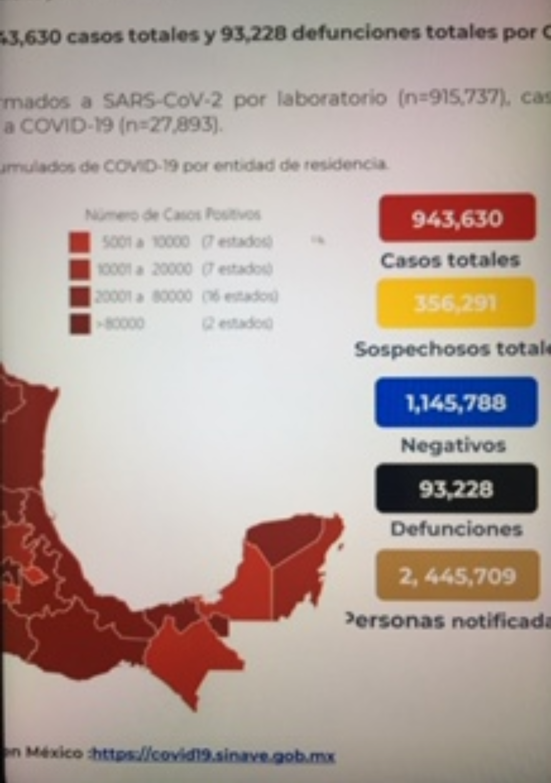 Parte de Guerra nacional jueves 5: Ya son 93 mil 228 decesos por Coronavirus