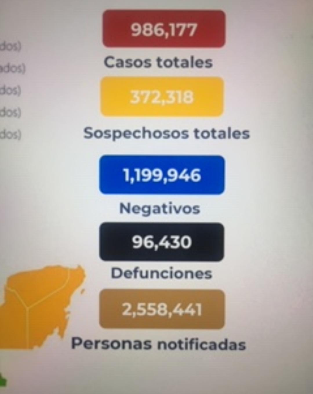 México llegó a los 96 mil 430 decesos por covid-19