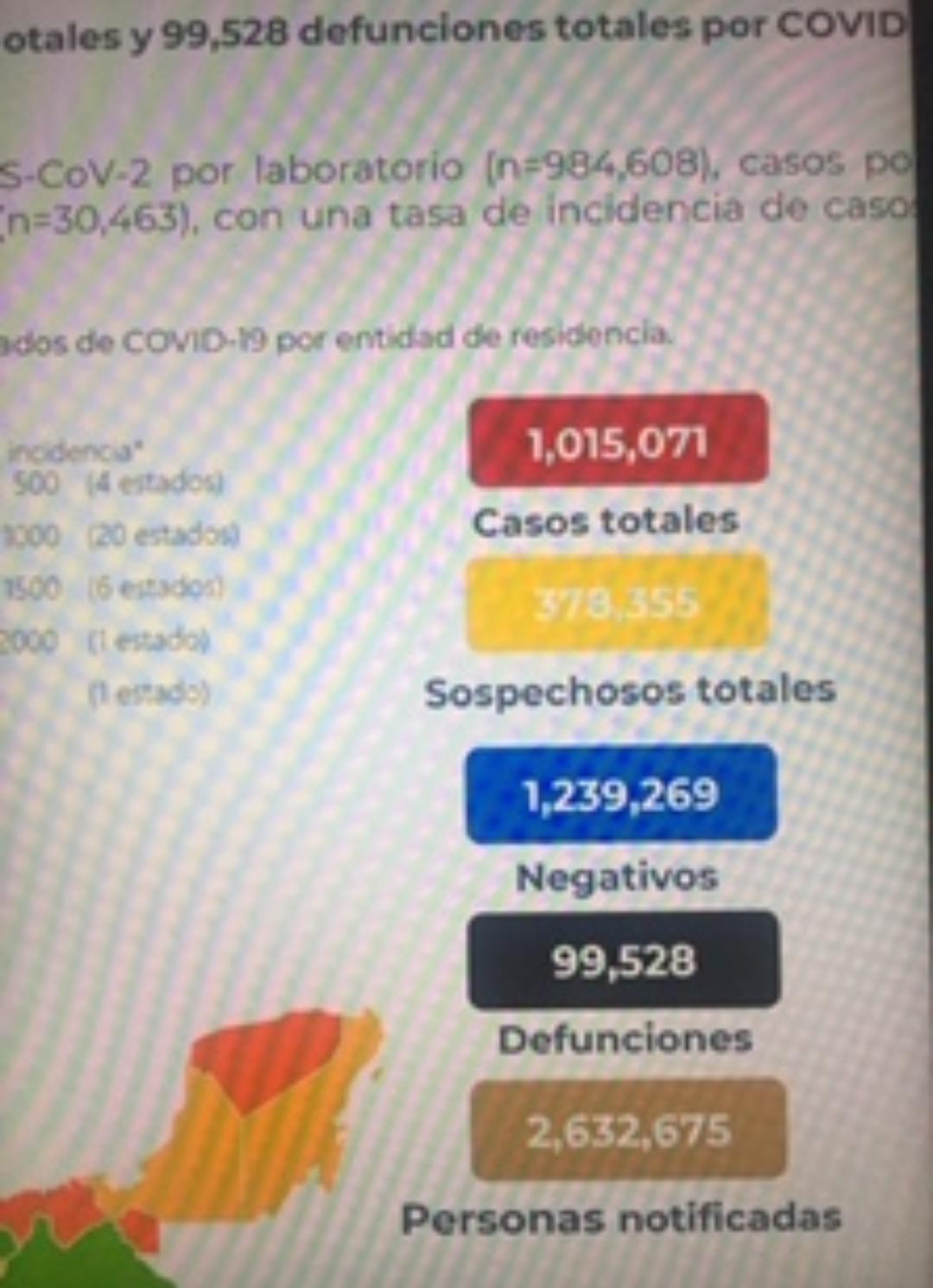 México contabilizó 99 mil 528 decesos por covid-19