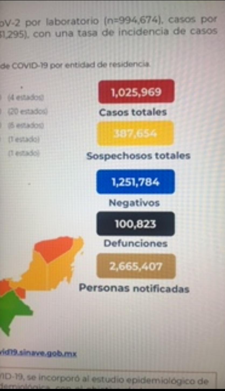 México cierra la semana con 100 mil 823 decesos por covid-19