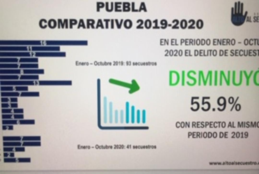 En Puebla bajó 55.9% el número de secuestros en los primeros 10 meses de 2020 respecto al periodo de 2019