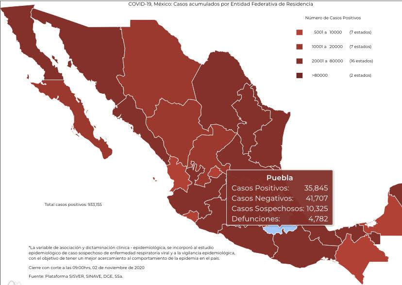 Reporta la federación sólo tres decesos más por Covid-19 para Puebla