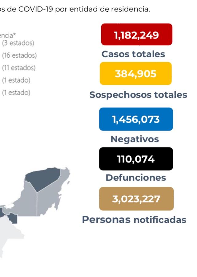 Parte de Guerra nacional martes 8: Ya son más de 110 mil defunciones por Covid19 en México