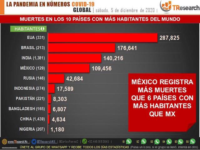 México lleva 109 mil 456 muertos por Covid19