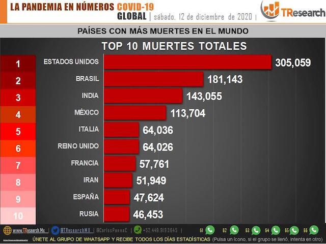México ya lleva 113 mil 700 muertos por Covid19