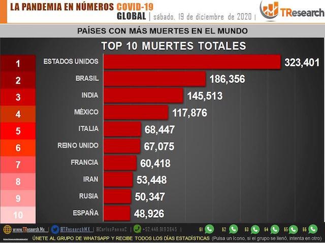 México, cerca de las 118 mil defunciones por Covid19
