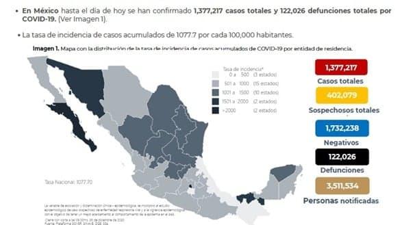 Parte de Guerra nacional domingo 27: Ya son 122 mil 026 fallecidos por Coronavirus en México
