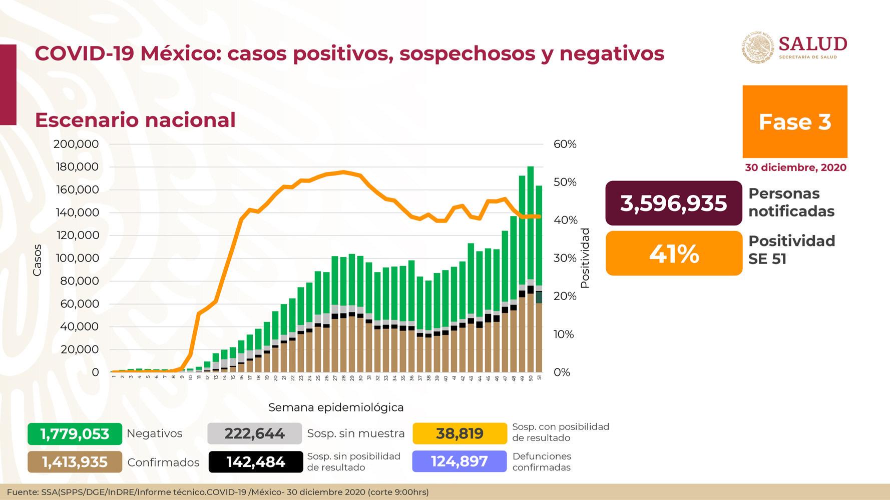 Se confirman en México mil 52 muertes y 12 mil 406 contagios nuevos de coronavirus