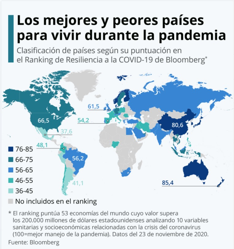 ¿En qué países se está manejando la pandemia de manera más efectiva?