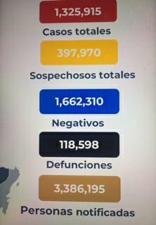 Parte de Guerra nacional martes 22: México comienza la semana de navidad con 118 mil 598 decesos por covid-19