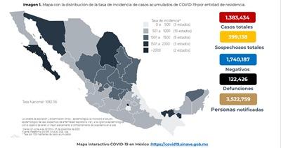 México lleva ya un millón 383 mil 434 contagios de Covid19