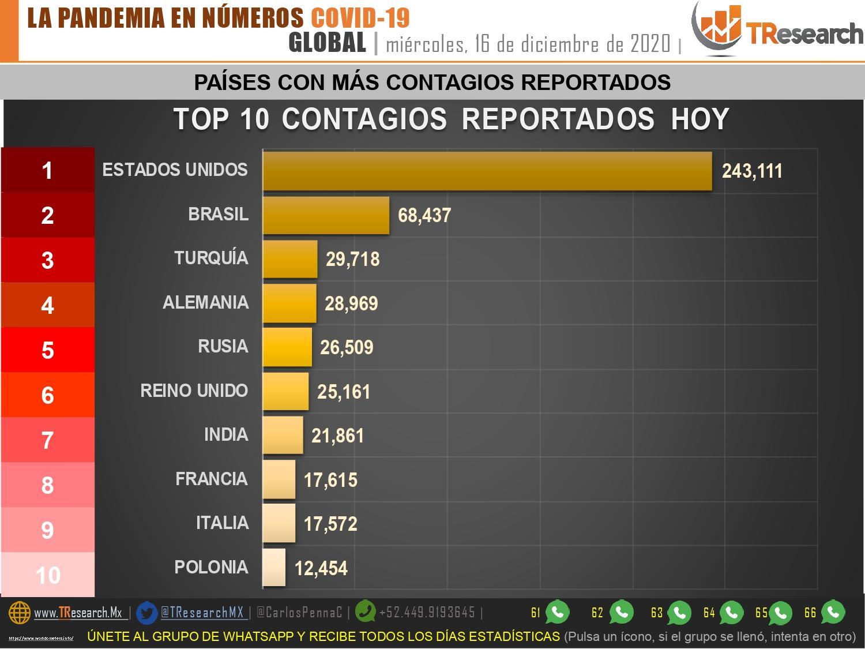 México lleva 115 mil 769 muertos por Covid19