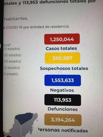 113 mil 953 muertos por covid-19
