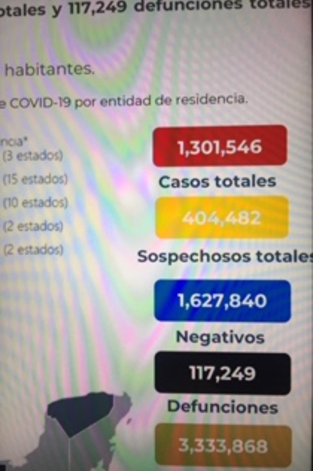 México cerró la semana con 117 mil 249 decesos por covid-19