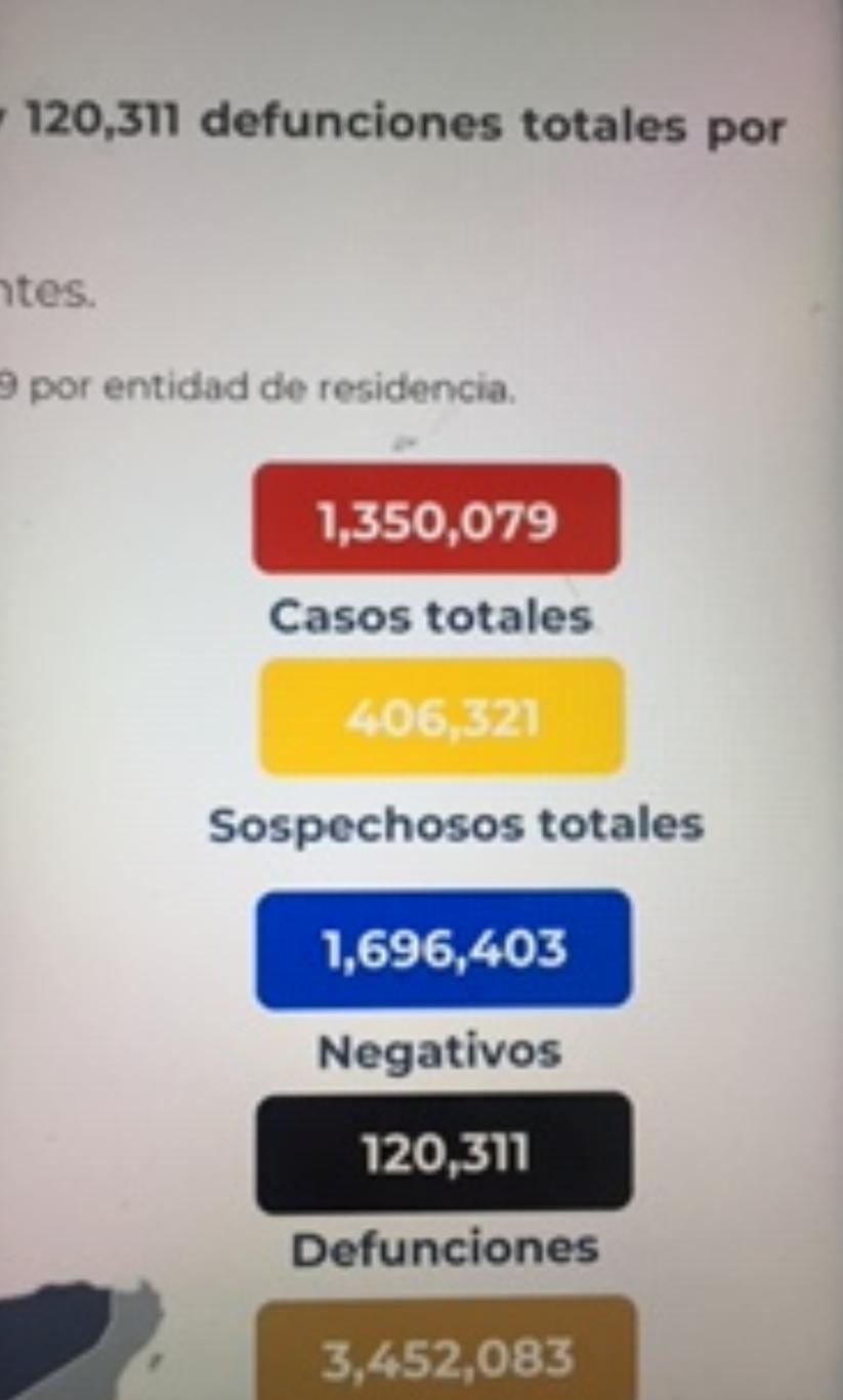 México registra 120 mil 311 decesos por covid-19