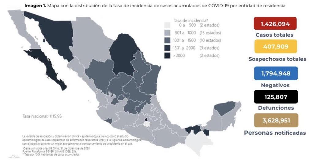 Se confirman en México 12 mil 159 contagios nuevos de coronavirus