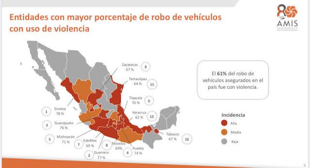 Puebla, 4to estado del país con más vehículos asegurados robados con violencia: AMIS