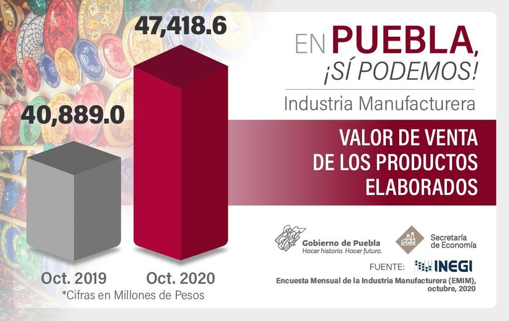 En octubre, Puebla registró mejor valor de producción industrial