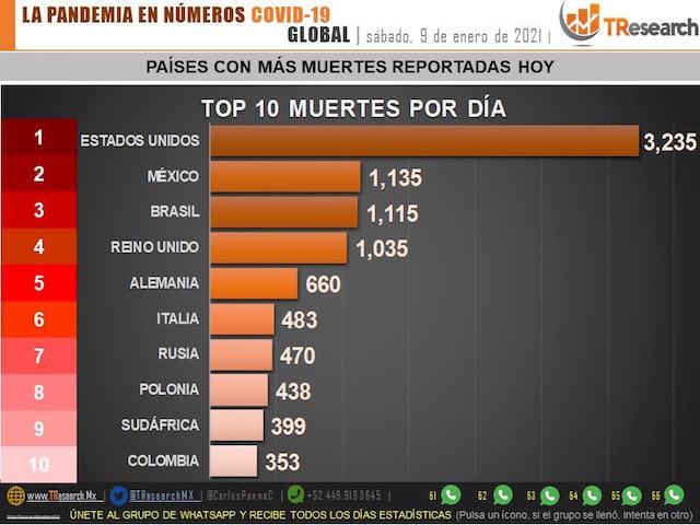 México lleva 133 mil 204 muertos por Coronavirus