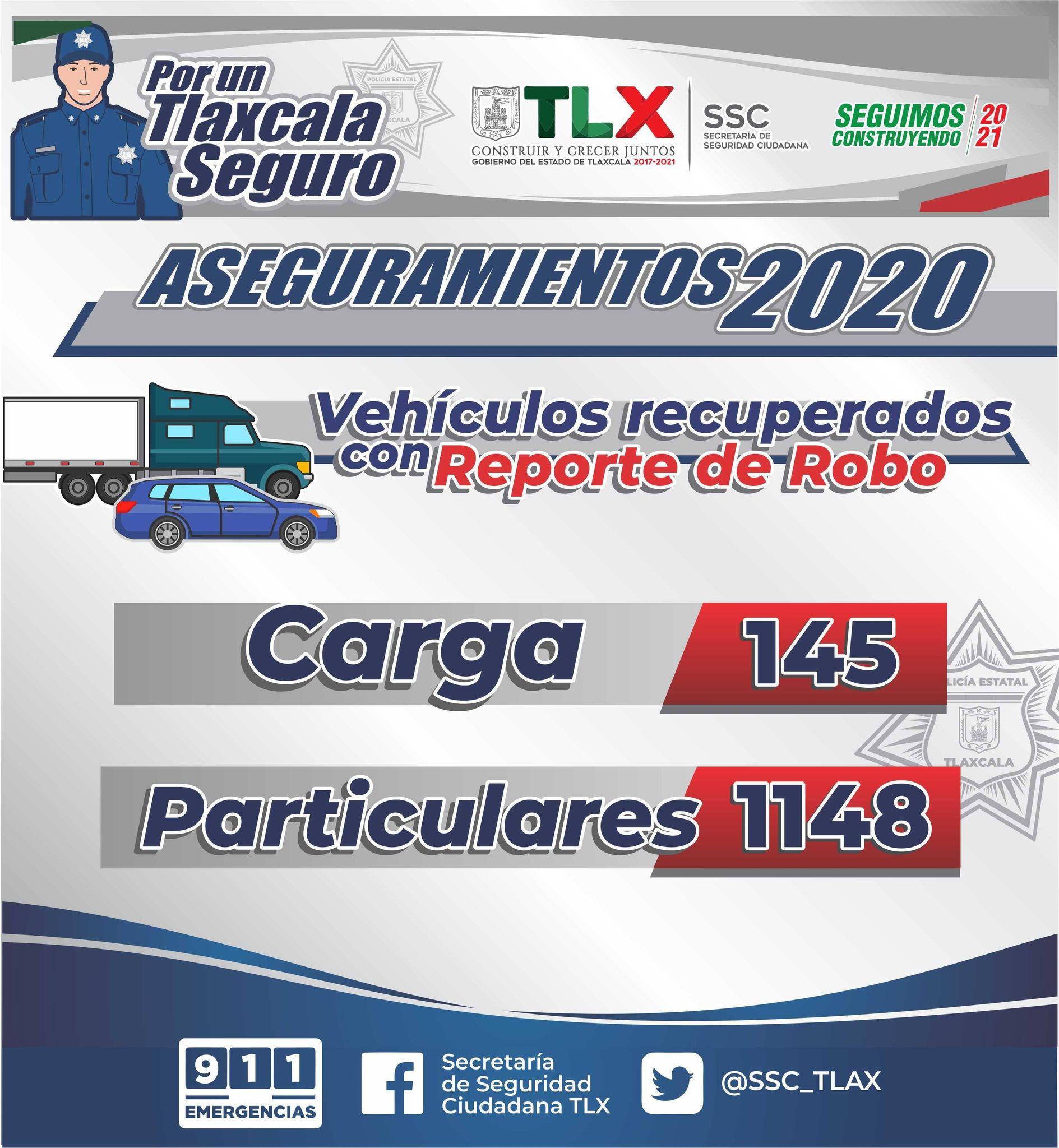 Desde Tlaxcala: SSC recuperó mil 293 vehículos con reporte de robo durante el 2020