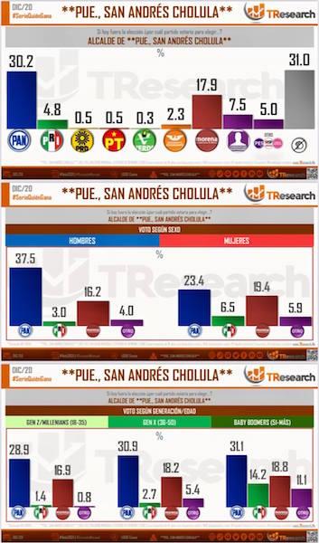 PAN aventaja a Morena en San Andrés Cholula…sin alianza con el PRI