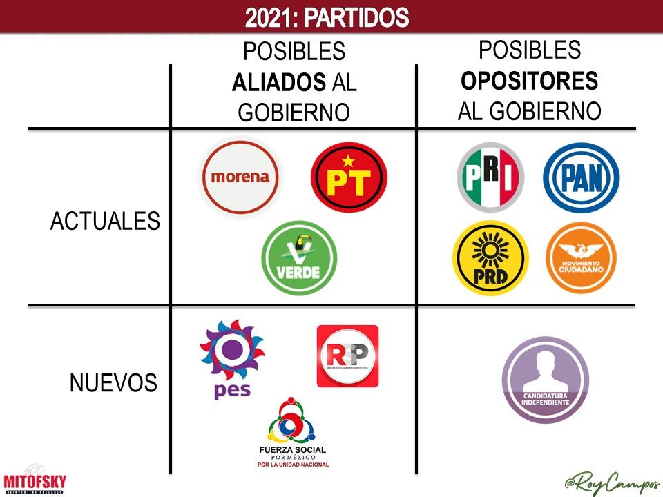 La extinción de CPP y el PSI en Puebla