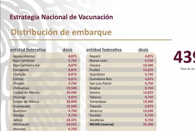 México lleva 192 mil 56 personas vacunadas, informó la secretaría de Salud federal