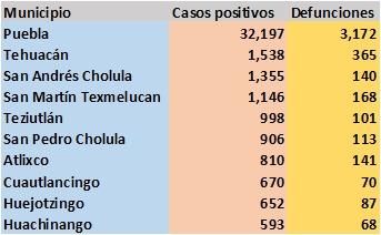 Puebla acumula 6 mil 135 defunciones y 50 mil 872 enfermos de Covid19