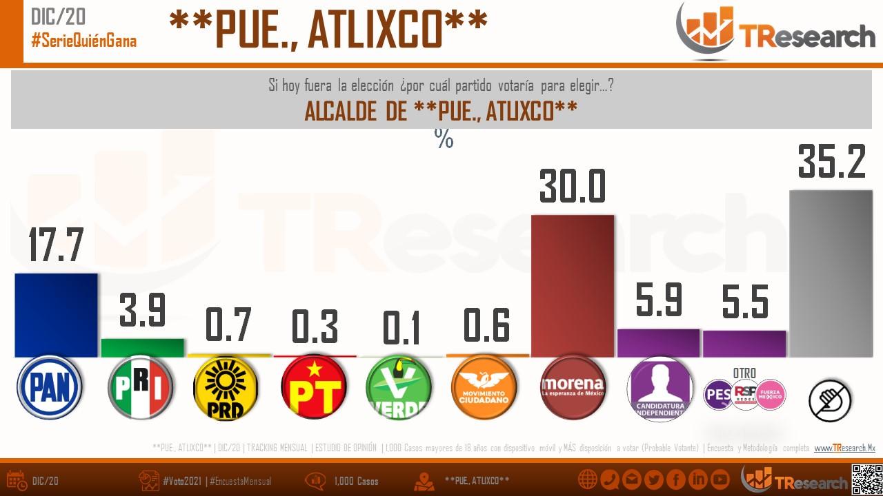 Ni en la alianza con el PRI y PRD, Guillermo Velázquez y el PAN alcanzan a Morena en la disputa por la presidencia de Atlixco